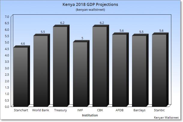 Kenya's economy to grow at 5 7p c despite debt burden